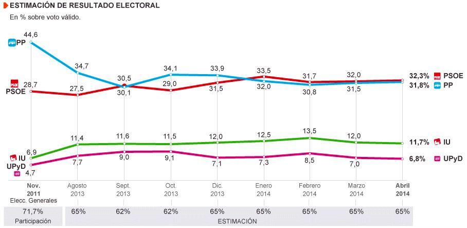 voto abril 2014